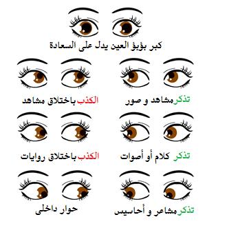 أهم الإشارات والدلالات للغة العيون في علم النفس